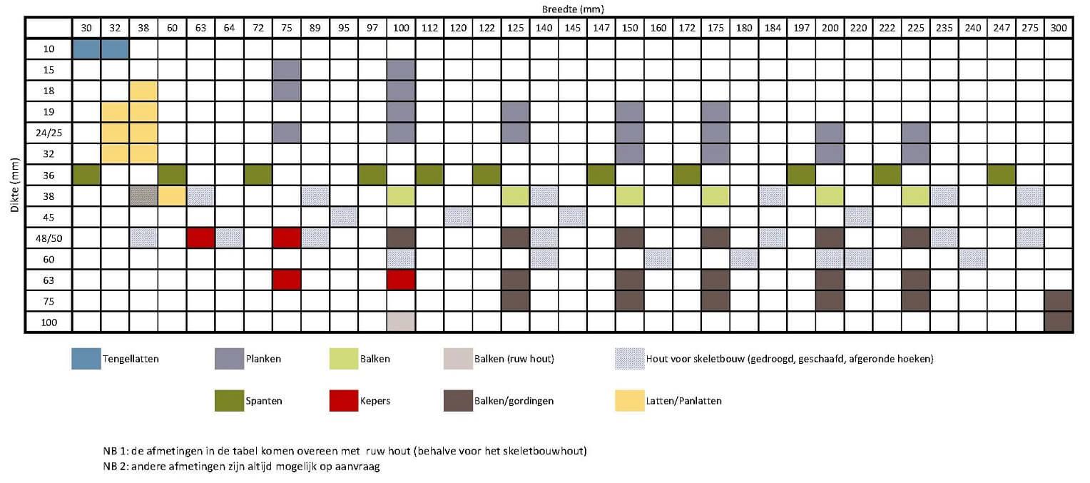 Duimse Maten In Mm Tabel.Afmetingen Van Hout Hout Info Bois